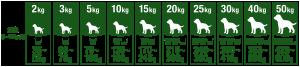 ファインペッツ「極」ドッグフードの給与量・1日に与える量